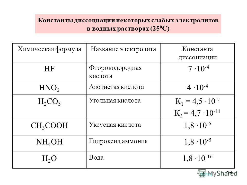 18 Константы диссоциации некоторых слабых электролитов в водных растворах (25 0 С) Химическая формула Название электролита Константа диссоциации HF Фтороводородная кислота 7 ·10 -4 HNO 2 Азотистая кислота 4 ·10 -4 H 2 CO 3 Угольная кислота К 1 = 4,5