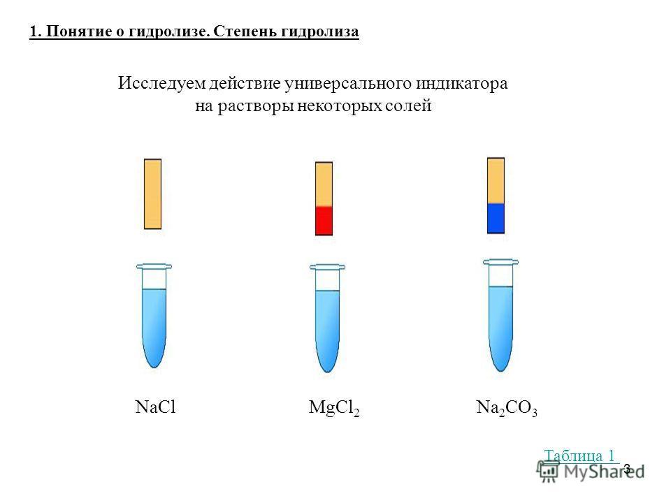 3 1. Понятие о гидролизе. Степень гидролиза Исследуем действие универсального индикатора на растворы некоторых солей NaClMgCl 2 Na 2 CO 3 Таблица 1