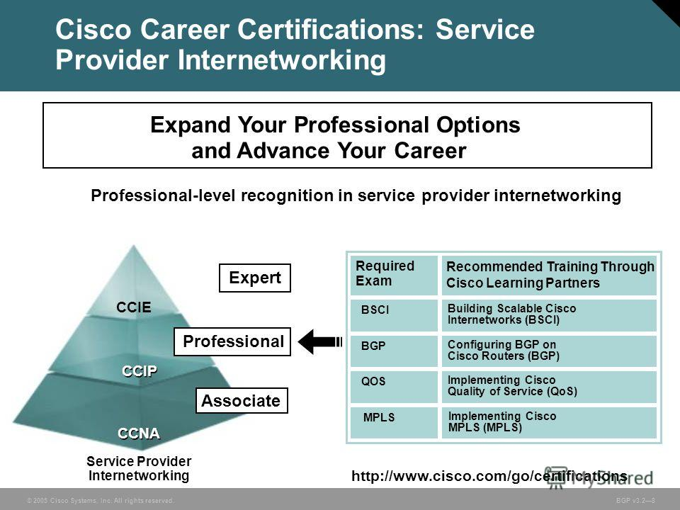 © 2005 Cisco Systems, Inc. All rights reserved. BGP v3.28 Cisco Career Certifications: Service Provider Internetworking Expand Your Professional Options and Advance Your Career Professional CCIE CCIP CCNA Associate Professional-level recognition in s