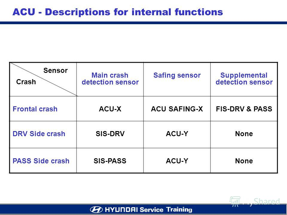 Main crash detection sensor Safing sensorSupplemental detection sensor Frontal crashACU-XACU SAFING-XFIS-DRV & PASS DRV Side crashSIS-DRVACU-YNone PASS Side crashSIS-PASSACU-YNone Crash Sensor ACU - Descriptions for internal functions