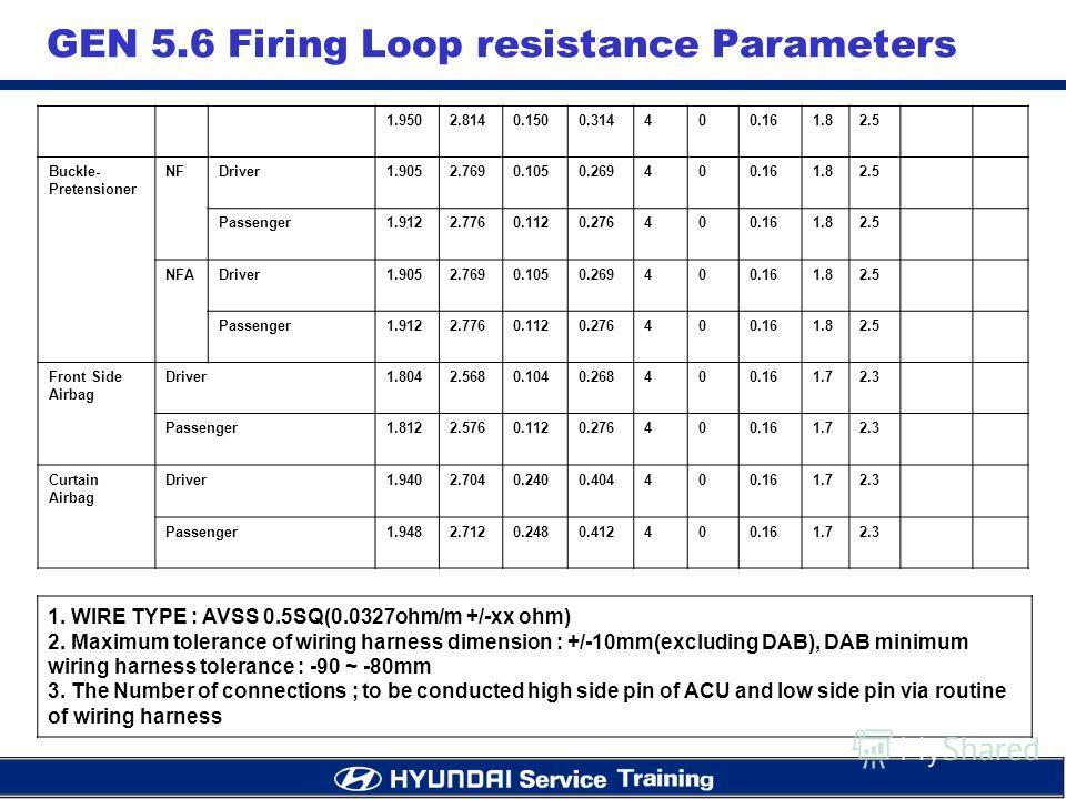 GEN 5.6 Firing Loop resistance Parameters 1.9502.8140.1500.314400.161.82.5 Buckle- Pretensioner NFDriver1.9052.7690.1050.269400.161.82.5 Passenger1.9122.7760.1120.276400.161.82.5 NFADriver1.9052.7690.1050.269400.161.82.5 Passenger1.9122.7760.1120.276
