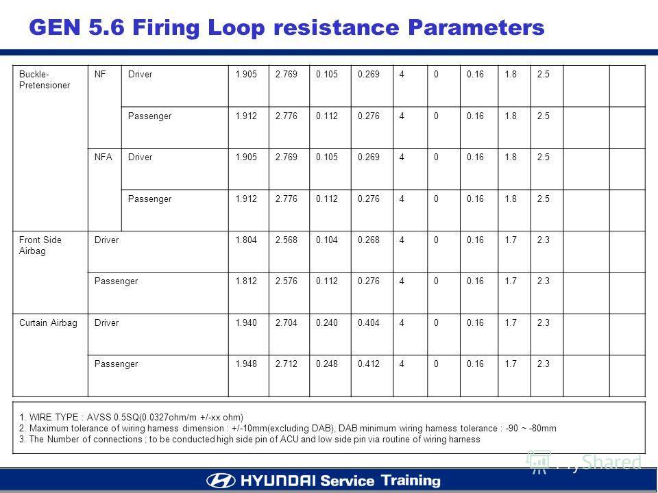 GEN 5.6 Firing Loop resistance Parameters Buckle- Pretensioner NFDriver1.9052.7690.1050.269400.161.82.5 Passenger1.9122.7760.1120.276400.161.82.5 NFADriver1.9052.7690.1050.269400.161.82.5 Passenger1.9122.7760.1120.276400.161.82.5 Front Side Airbag Dr