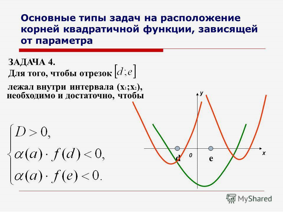 Основные типы задач на расположение корней квадратичной функции, зависящей от параметра ЗАДАЧА 4. Для того, чтобы отрезок лежал внутри интервала (x 1 ;x 2 ), необходимо и достаточно, чтобы 0 y x de