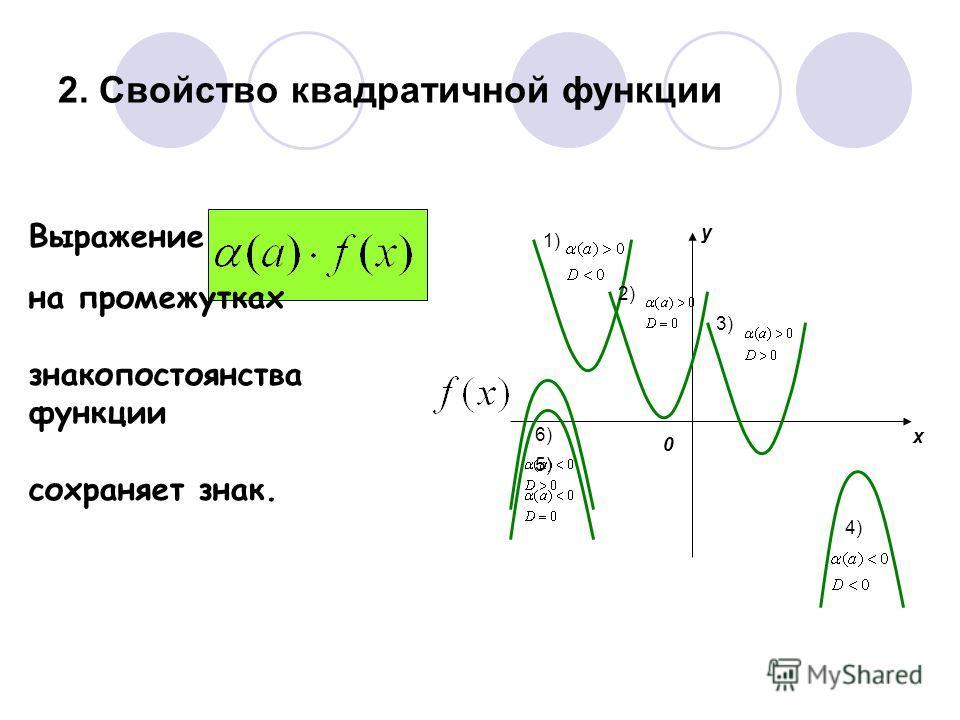 2. Свойство квадратичной функции 0 y x 1) 2) 3) 4) 5)6) Выражение на промежутках знакопостоянства функции сохраняет знак.