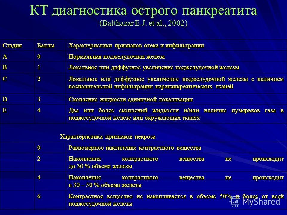 КТ диагностика острого панкреатита (Balthazar E.J. et al., 2002) Стадия Баллы Характеристики признаков отека и инфильтрации А0 Нормальная поджелудочная железа В1 Локальное или диффузное увеличение поджелудочной железы С2 Локальное или диффузное увели