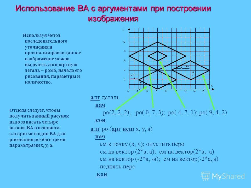 Использование ВА с аргументами при построении изображения Используя метод последовательного уточнения и проанализирова в данное изображение можно выделить стандартную деталь – ромб, начало его рисования, параметры и количество. Отсюда следует, чтобы