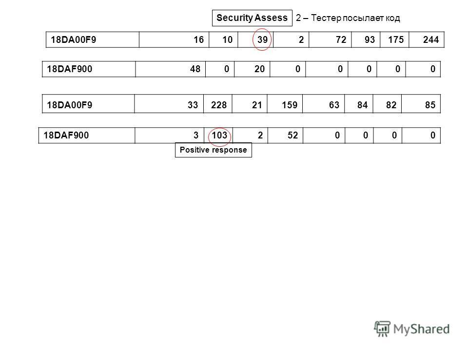 18DA00F916103927293175244 18DA00F9332282115963848285 18DAF9004802000000 18DAF90031032520000 Positive response Security Assess 2 – Тестер посылает код