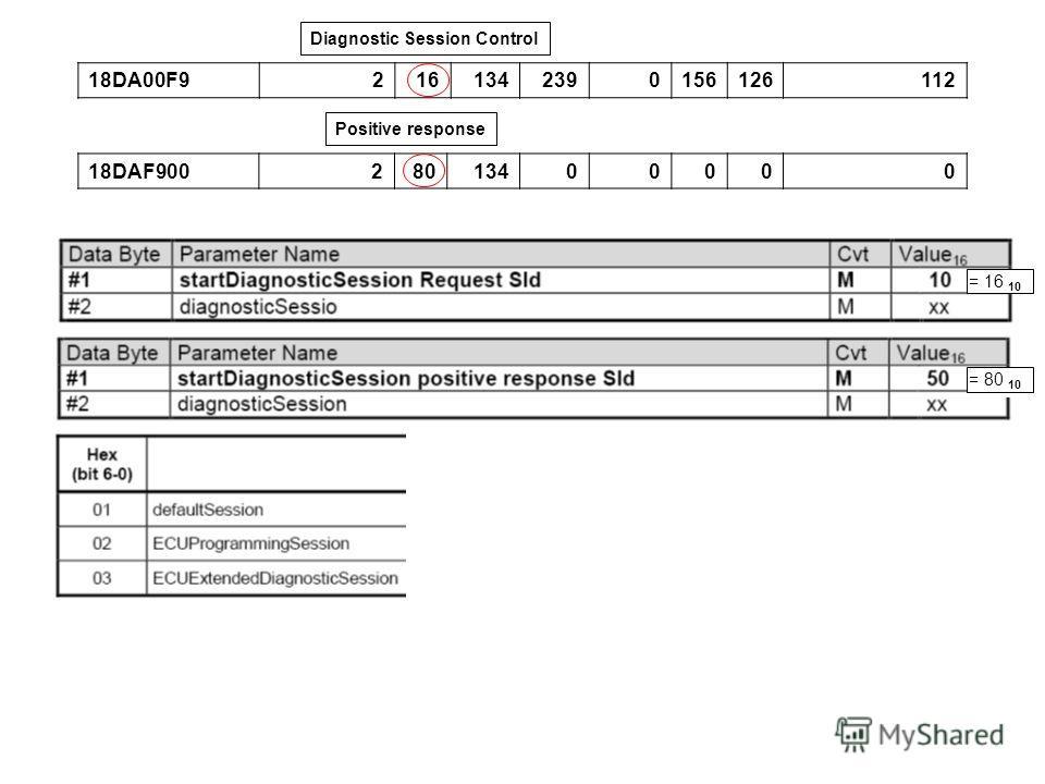 18DA00F92161342390156126112 18DAF90028013400000 Diagnostic Session Control = 16 10 = 80 10 Positive response
