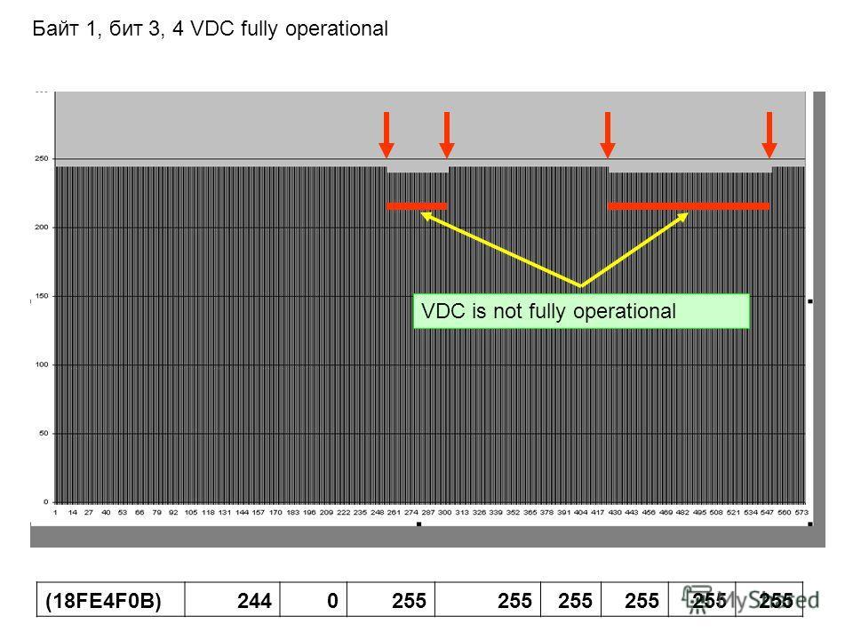 (18FE4F0B)2440255 Байт 1, бит 3, 4 VDC fully operational VDC is not fully operational