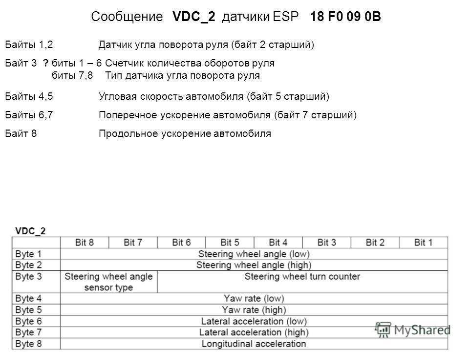 Сообщение VDC_2 датчики ESP 18 F0 09 0B Байты 1,2 Датчик угла поворота руля (байт 2 старший) Байт 3 ?биты 1 – 6 Счетчик количества оборотов руля биты 7,8 Тип датчика угла поворота руля Байты 4,5 Угловая скорость автомобиля (байт 5 старший) Байты 6,7