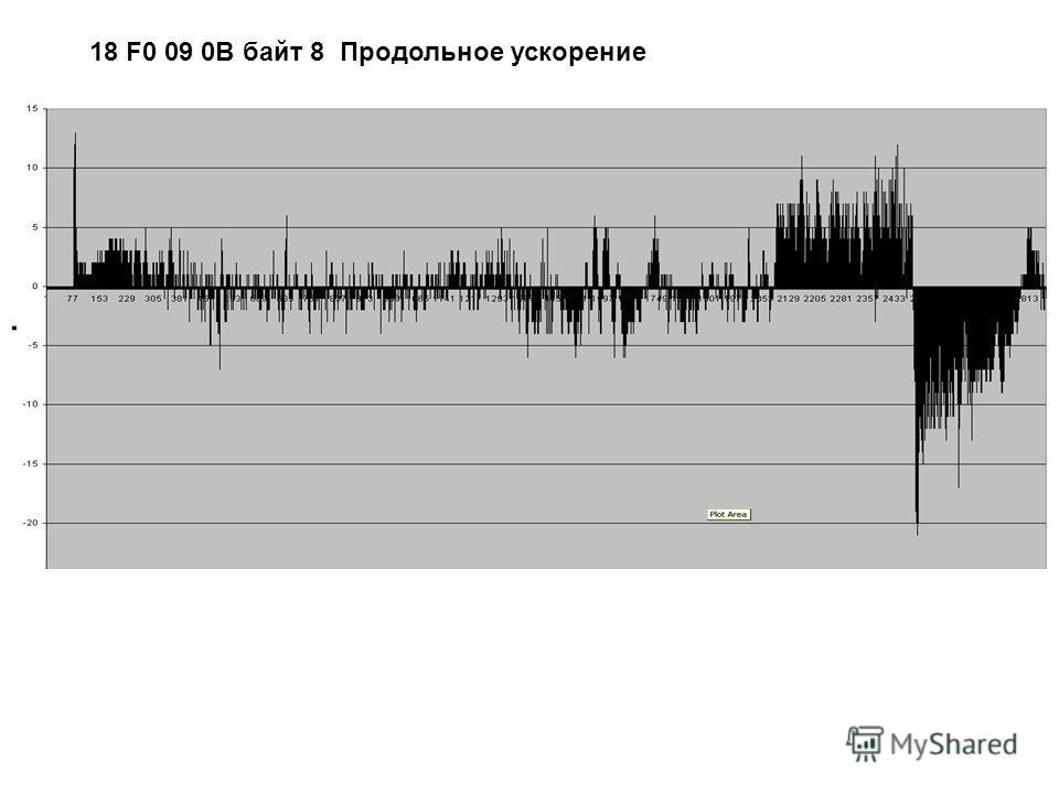 18 F0 09 0B байт 8 Продольное ускорение