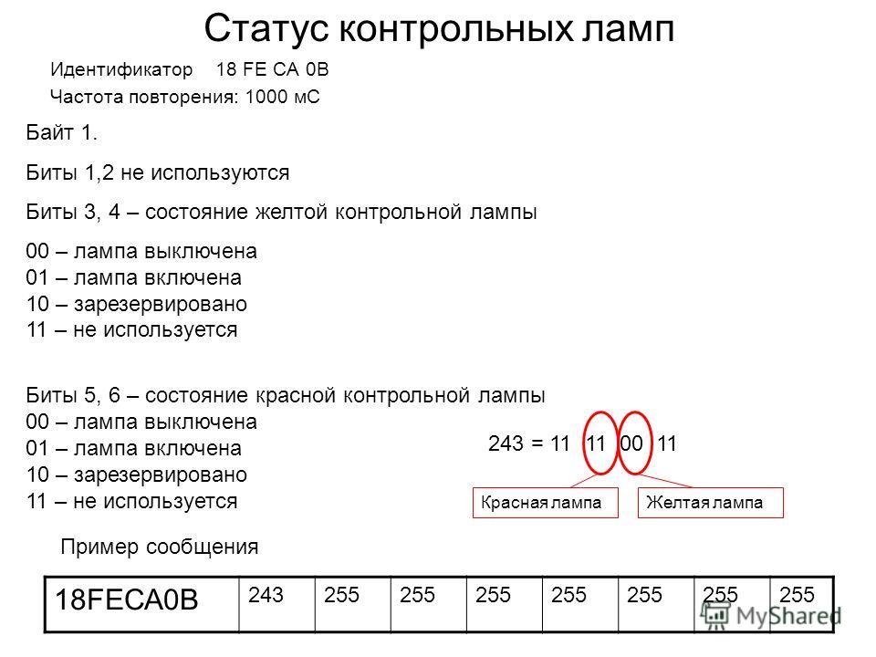 Статус контрольных ламп Идентификатор 18 FЕ СА 0B Частота повторения: 1000 мС Байт 1. Биты 1,2 не используются Биты 3, 4 – состояние желтой контрольной лампы 00 – лампа выключена 01 – лампа включена 10 – зарезервировано 11 – не используется Биты 5, 6