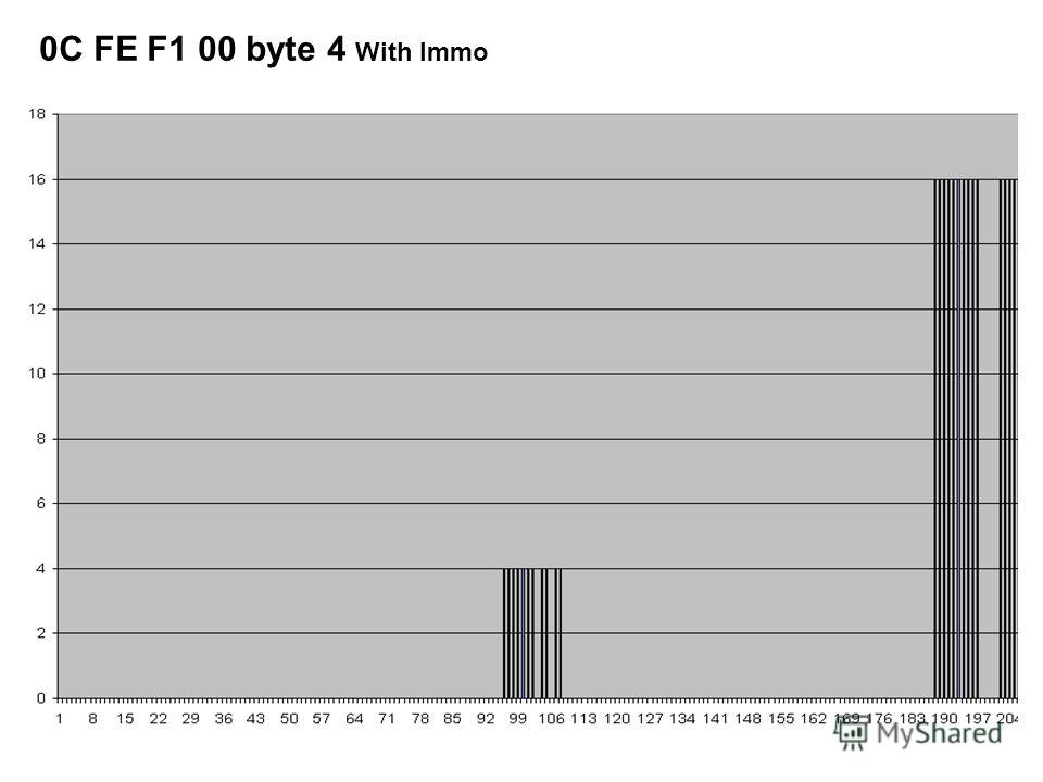 0C FE F1 00 byte 4 With Immo