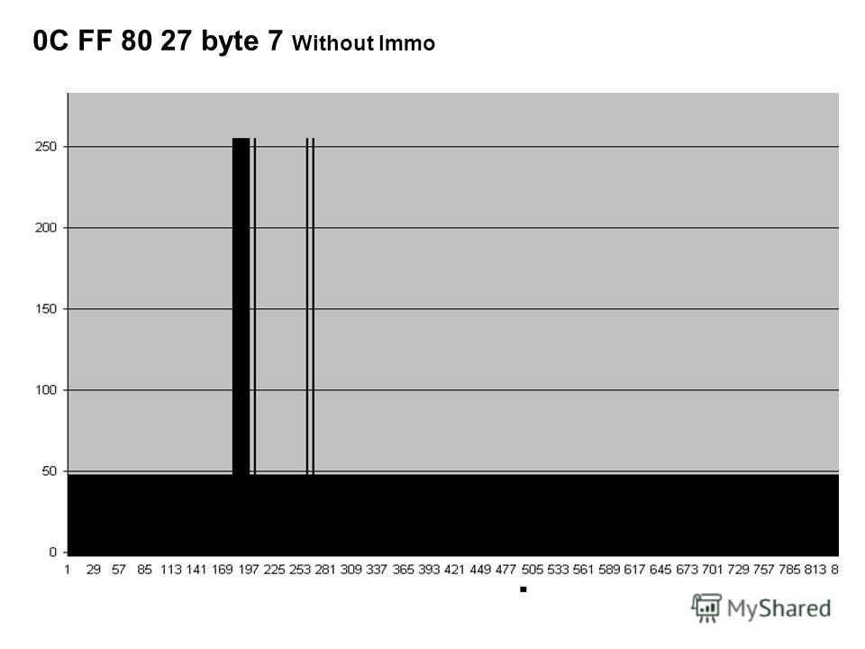 0C FF 80 27 byte 7 Without Immo