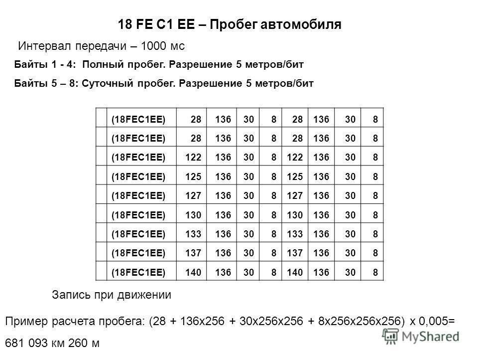 18 FE C1 EE – Пробег автомобиля Интервал передачи – 1000 мс Байты 1 - 4: Полный пробег. Разрешение 5 метров/бит Байты 5 – 8: Суточный пробег. Разрешение 5 метров/бит (18FEC1EE)2813630828136308 (18FEC1EE)2813630828136308 (18FEC1EE)122136308122136308 (