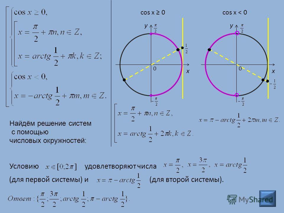 0 y x 0 y x cos x 0cos x < 0 Условию удовлетворяют числа (для первой системы) и (для второй системы). Найдём решение систем с помощью числовых окружностей: