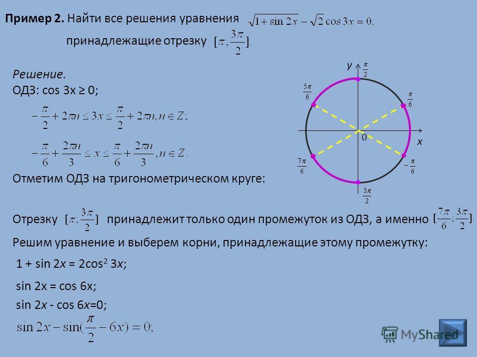 Пример 2. Найти все решения уравнения принадлежащие отрезку Решение. ОДЗ: cos 3x 0; Отметим ОДЗ на тригонометрическом круге: 0 y x Отрезку принадлежит только один промежуток из ОДЗ, а именно Решим уравнение и выберем корни, принадлежащие этому промеж