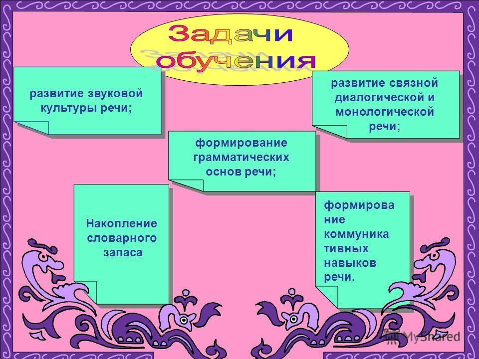 развитие звуковой культуры речи; формирование грамматических основ речи; формирование коммуникативных навыков речи. формирование коммуникативных навыков речи. развитие связной диалогической и монологической речи; Накопление словарного запаса