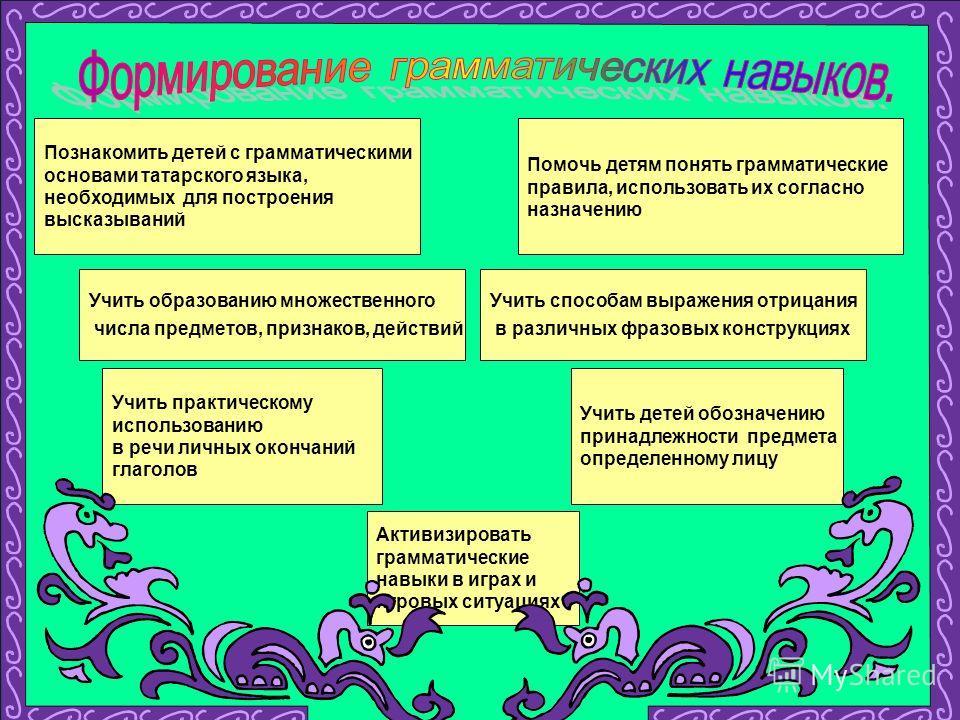 Познакомить детей с грамматическими основами татарского языка, необходимых для построения высказываний Помочь детям понять грамматические правила, использовать их согласно назначению Учить образованию множественного числа предметов, признаков, действ