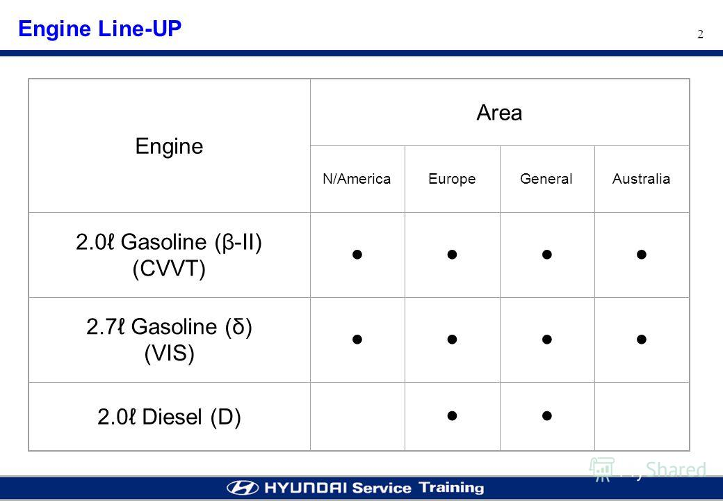2 Engine Line-UP Engine Area N/AmericaEuropeGeneralAustralia 2.0 Gasoline (β-II) (CVVT) 2.7 Gasoline (δ) (VIS) 2.0 Diesel (D)