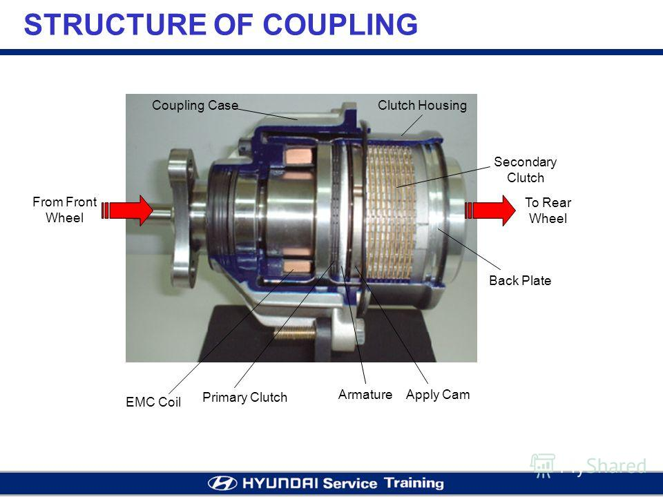 STRUCTURE OF COUPLING EMC Coil Primary Clutch Apply Cam Secondary Clutch Back Plate Armature Clutch HousingCoupling Case From Front Wheel To Rear Wheel