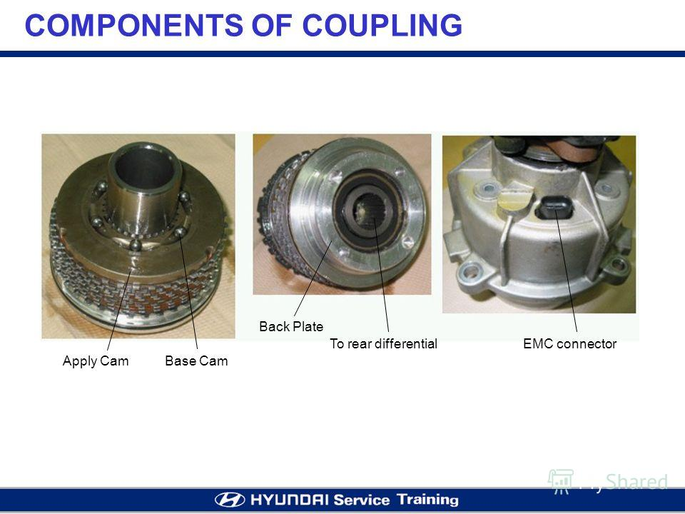 COMPONENTS OF COUPLING Apply CamBase Cam Back Plate To rear differentialEMC connector