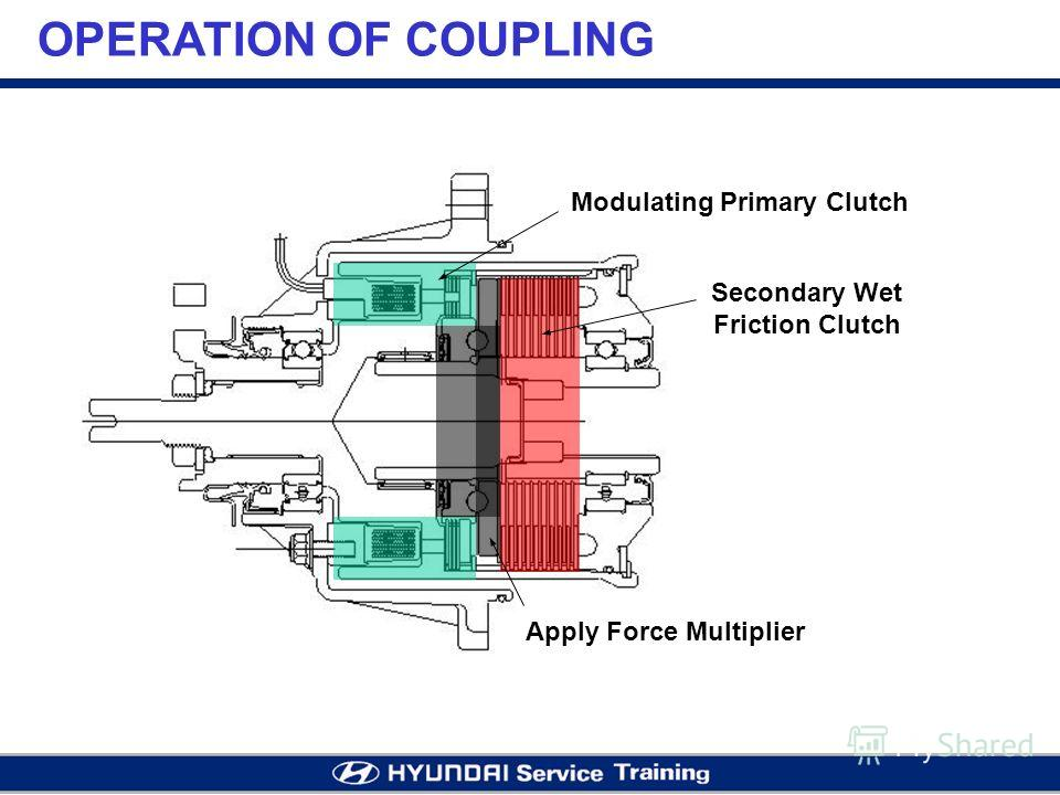 OPERATION OF COUPLING Modulating Primary Clutch Apply Force Multiplier Secondary Wet Friction Clutch