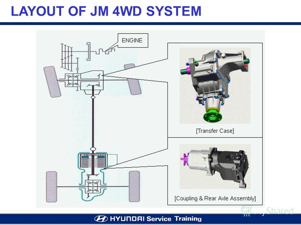 LAYOUT OF JM 4WD SYSTEM