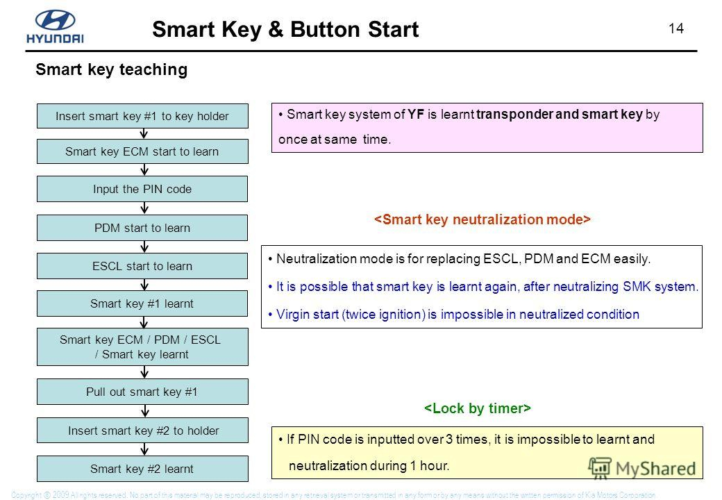 14 Smart Key & Button Start Copyright 2009 All rights reserved. No part of this material may be reproduced, stored in any retrieval system or transmitted in any form or by any means without the written permission of Kia Motors Corporation. Smart key
