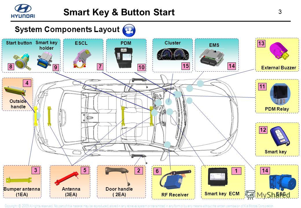 3 Smart Key & Button Start Copyright 2009 All rights reserved. No part of this material may be reproduced, stored in any retrieval system or transmitted in any form or by any means without the written permission of Kia Motors Corporation. System Comp