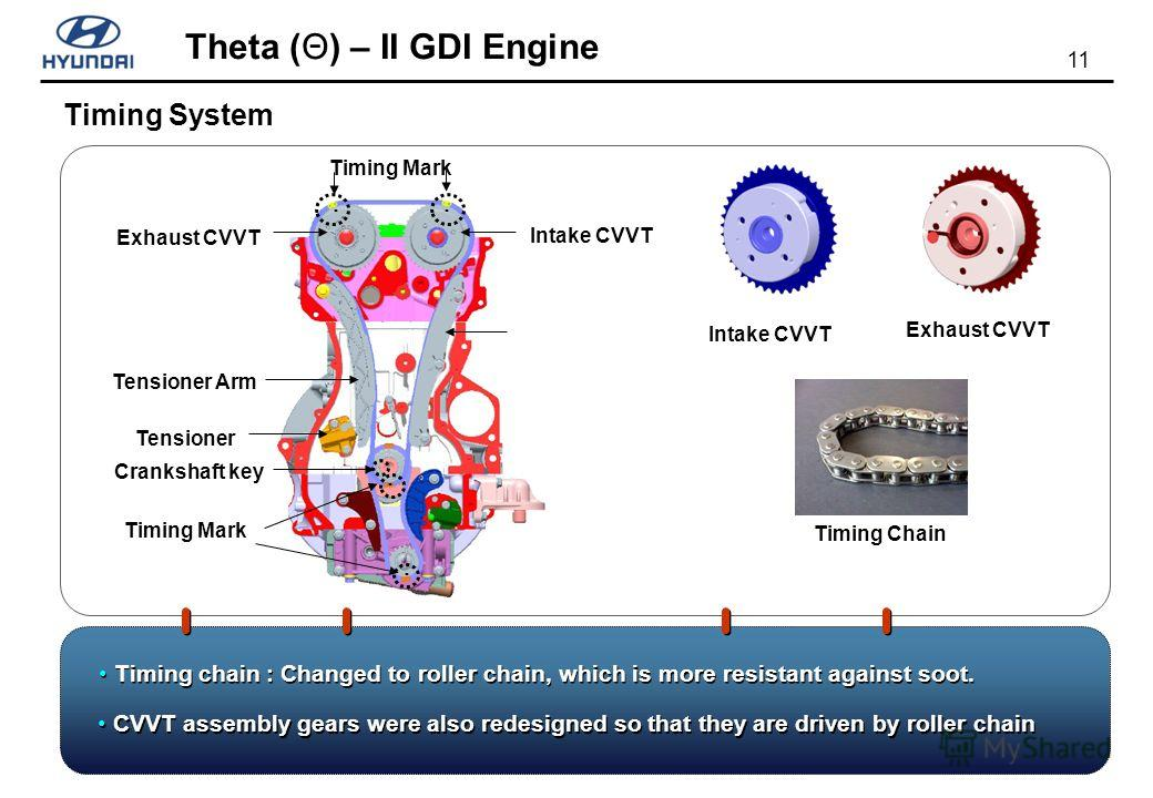 11 Theta (Θ) – II GDI Engine Timing System Intake CVVT Exhaust CVVT Timing Mark Tensioner Crankshaft key Tensioner Arm Timing Mark Timing Chain Intake CVVT Exhaust CVVT CVVT assembly gears were also redesigned so that they are driven by roller chain