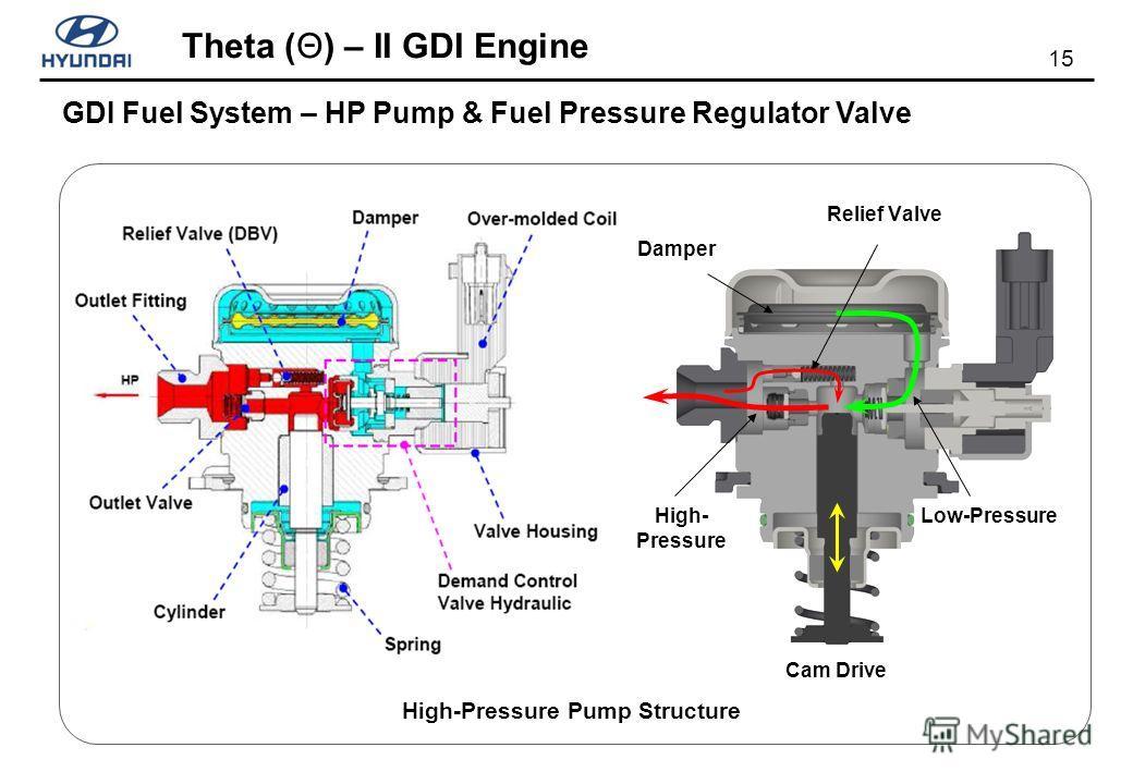 15 Theta (Θ) – II GDI Engine GDI Fuel System – HP Pump & Fuel Pressure Regulator Valve High-Pressure Pump Structure Relief Valve Cam Drive Damper Low-PressureHigh- Pressure