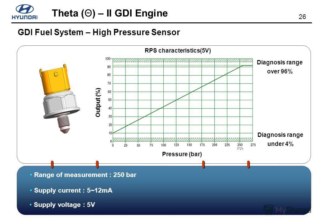 26 Theta (Θ) – II GDI Engine Pressure (bar) RPS characteristics(5V) Diagnosis range under 4% Output (%) Supply current : 5~12mA Supply voltage : 5V Range of measurement : 250 bar GDI Fuel System – High Pressure Sensor Diagnosis range over 96%