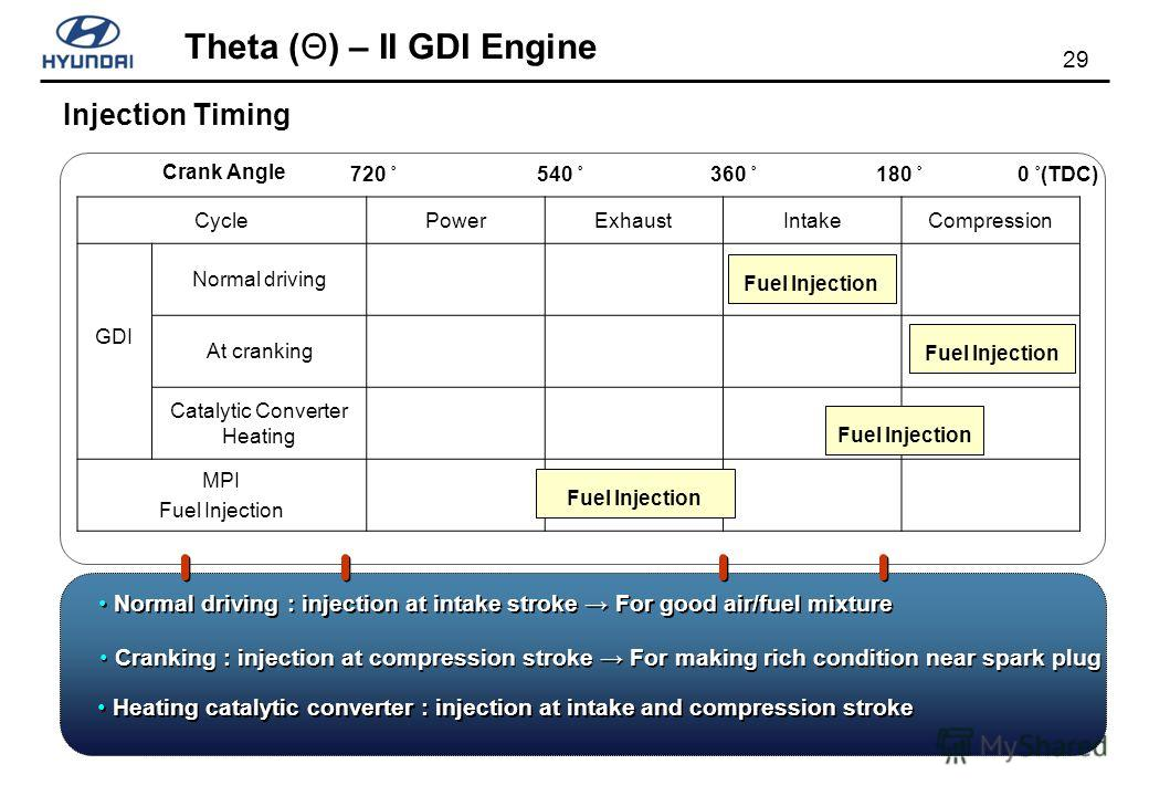 29 Theta (Θ) – II GDI Engine Cranking : injection at compression stroke For making rich condition near spark plug Heating catalytic converter : injection at intake and compression stroke Normal driving : injection at intake stroke For good air/fuel m