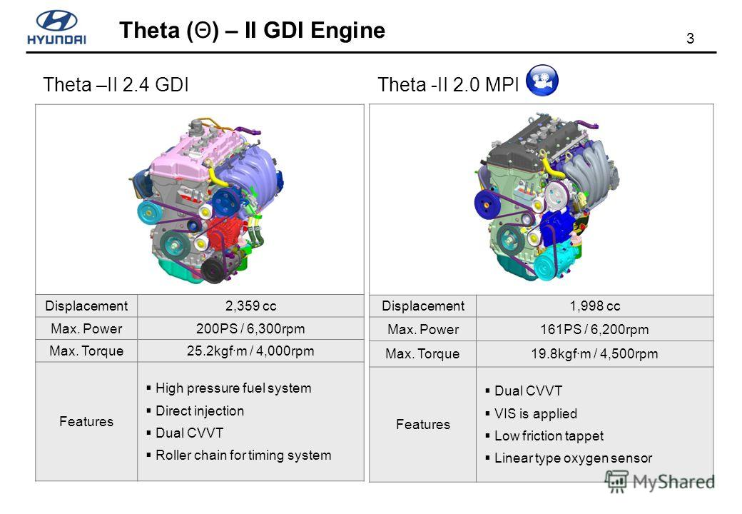 3 Theta (Θ) – II GDI Engine Theta –II 2.4 GDI Displacement2,359 cc Max. Power200PS / 6,300rpm Max. Torque25.2kgf·m / 4,000rpm Features High pressure fuel system Direct injection Dual CVVT Roller chain for timing system Displacement1,998 cc Max. Power