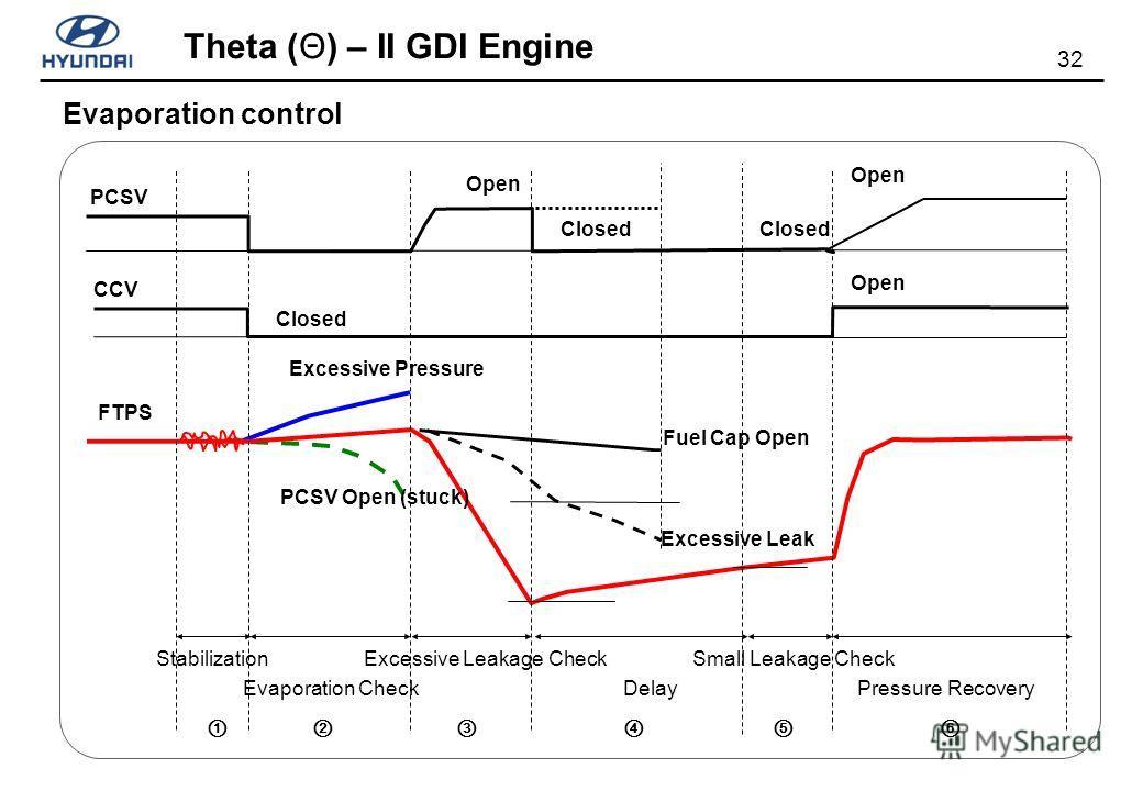 32 Theta (Θ) – II GDI Engine Evaporation control Evaporation Check Excessive Leakage Check Excessive Leak Closed Open PCSV Open (stuck) FTPS CCV PCSV Excessive Pressure Fuel Cap Open Delay Small Leakage Check Closed Open Closed Stabilization Pressure