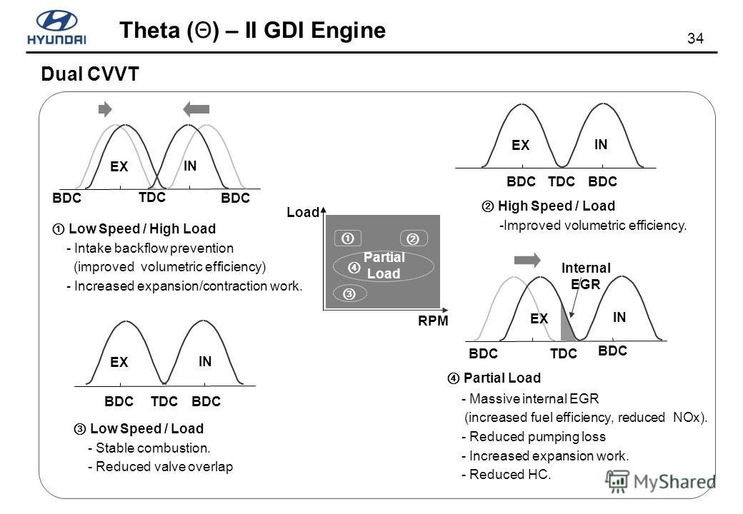 34 Theta (Θ) – II GDI Engine TDC BDC Dual CVVT EX BDCTDCBDC IN BDC EX TDCBDC IN BDC EX TDC BDC IN Internal EGR Low Speed / High Load - Intake backflow prevention (improved volumetric efficiency) - Increased expansion/contraction work. High Speed / Lo