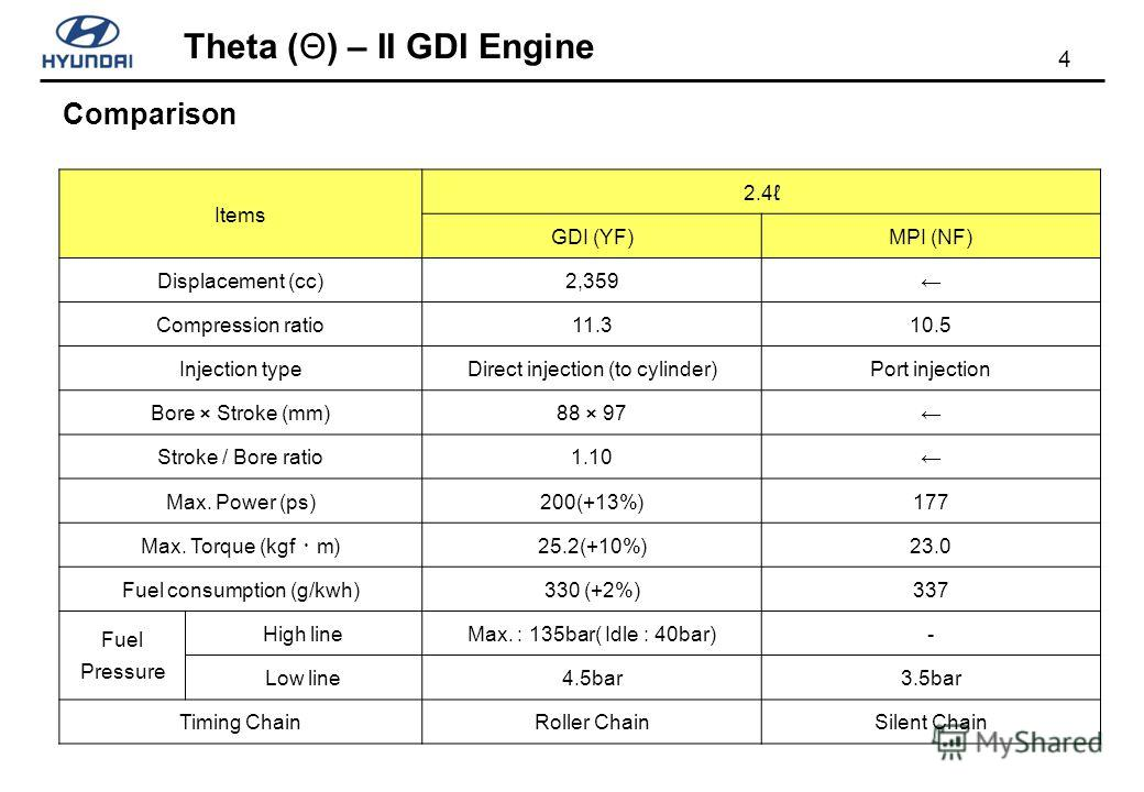 4 Theta (Θ) – II GDI Engine Items 2.4 GDI (YF)MPI (NF) Displacement (cc)2,359 Compression ratio11.310.5 Injection typeDirect injection (to cylinder)Port injection Bore × Stroke (mm)88 × 97 Stroke / Bore ratio1.10 Max. Power (ps)200(+13%)177 Max. Torq