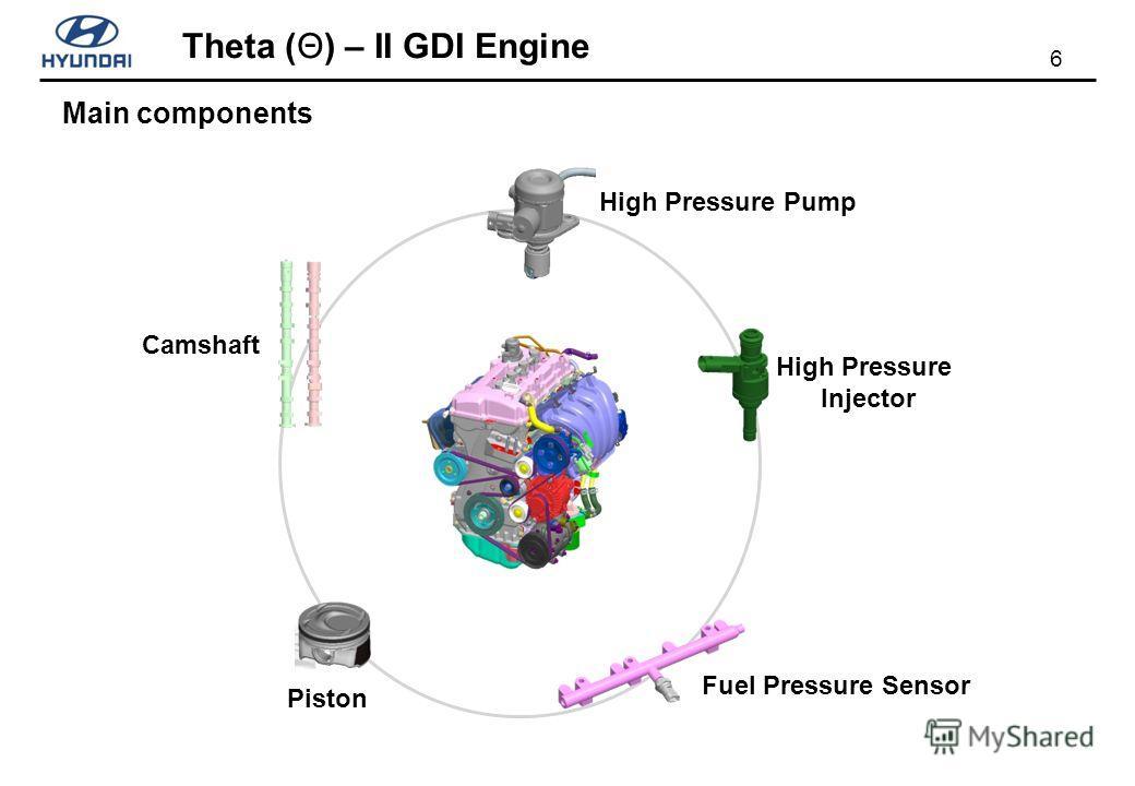 6 Theta (Θ) – II GDI Engine Camshaft Piston High Pressure Pump High Pressure Injector Fuel Pressure Sensor Main components