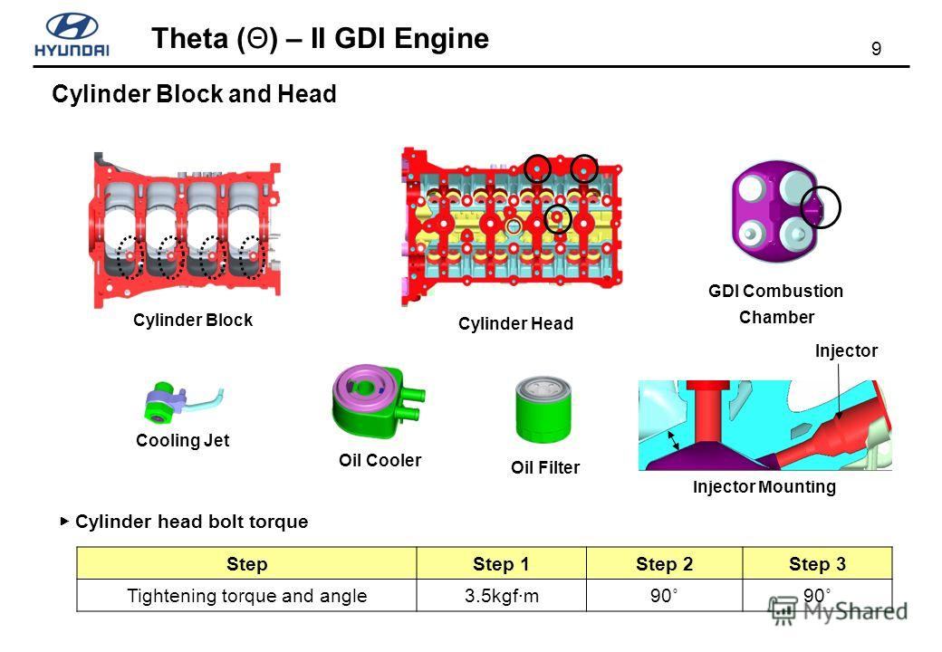 9 Theta (Θ) – II GDI Engine Cooling Jet Oil Filter Oil Cooler Cylinder Block Cylinder Block and Head Cylinder Head Injector Mounting GDI Combustion Chamber Injector StepStep 1Step 2Step 3 Tightening torque and angle3.5kgf·m90˚ Cylinder head bolt torq