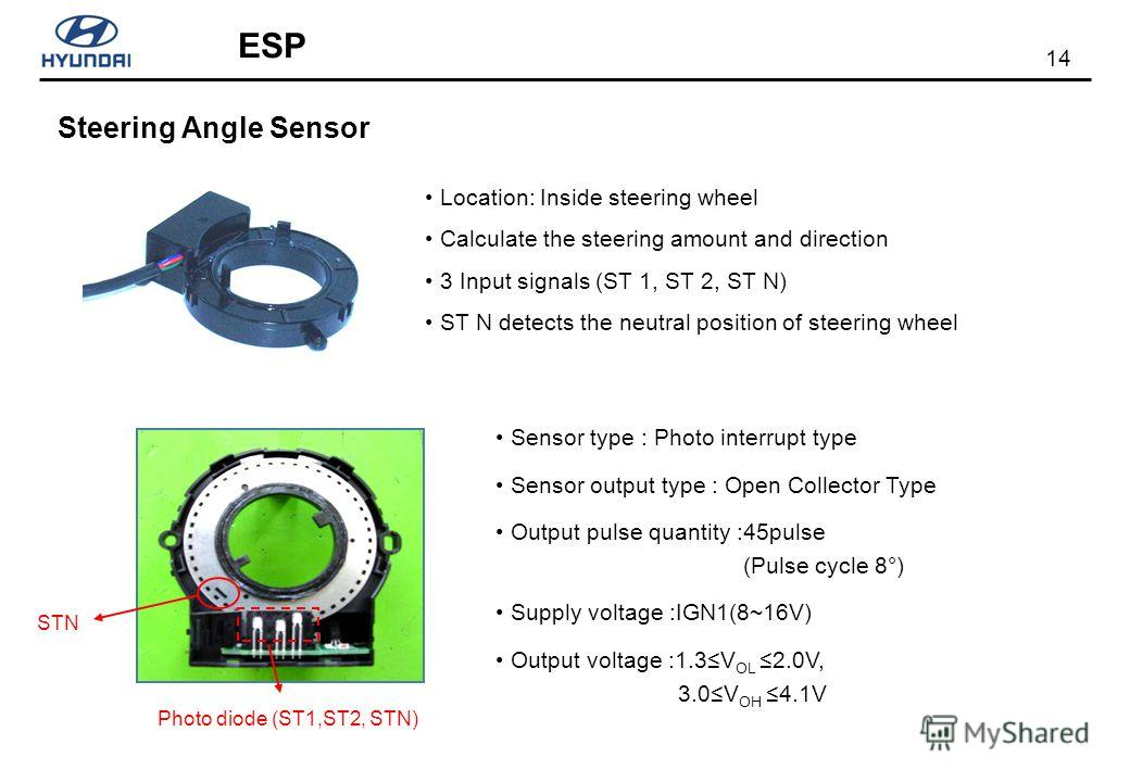 14 ESP Location: Inside steering wheel Calculate the steering amount and direction 3 Input signals (ST 1, ST 2, ST N) ST N detects the neutral position of steering wheel Steering Angle Sensor Sensor type : Photo interrupt type Sensor output type : Op