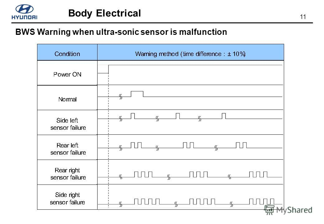 11 Body Electrical BWS Warning when ultra-sonic sensor is malfunction