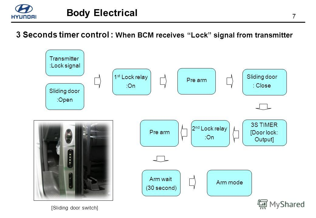 7 Body Electrical 3 Seconds timer control : When BCM receives Lock signal from transmitter Sliding door :Open Transmitter :Lock signal 1 st Lock relay :On Pre arm Sliding door : Close 3S TIMER [Door lock: Output] Arm wait (30 second) Arm mode [Slidin
