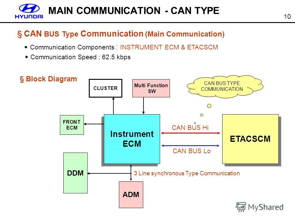 10 § CAN BUS Type Communication (Main Communication) Communication Components : INSTRUMENT ECM & ETACSCM Communication Speed : 62.5 kbps MAIN COMMUNICATION - CAN TYPE Instrument ECM Instrument ECM ETACSCM CLUSTER Multi Function SW FRONT ECM CAN BUS H