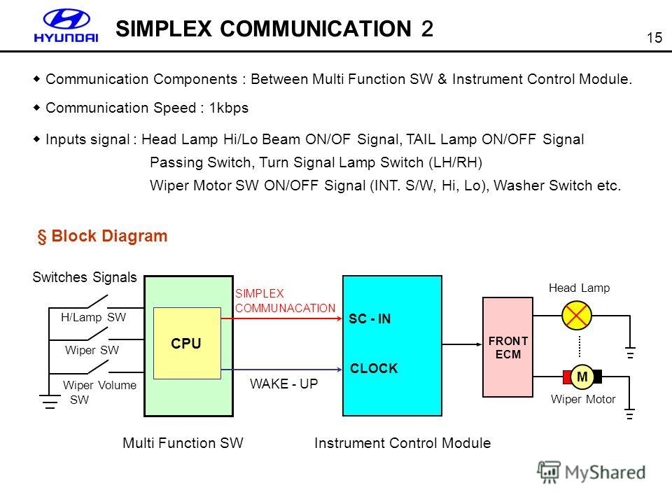 15 Communication Components : Between Multi Function SW & Instrument Control Module. Communication Speed : 1kbps Inputs signal : Head Lamp Hi/Lo Beam ON/OF Signal, TAIL Lamp ON/OFF Signal Passing Switch, Turn Signal Lamp Switch (LH/RH) Wiper Motor SW