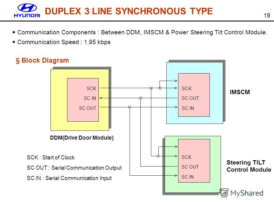 19 Communication Components : Between DDM, IMSCM & Power Steering Tilt Control Module. Communication Speed : 1.95 kbps SCK SC IN SC OUT SCK SC OUT SC IN SCK SC OUT SC IN IMSCM Steering TILT Control Module DDM(Drive Door Module) SCK : Start of Clock S