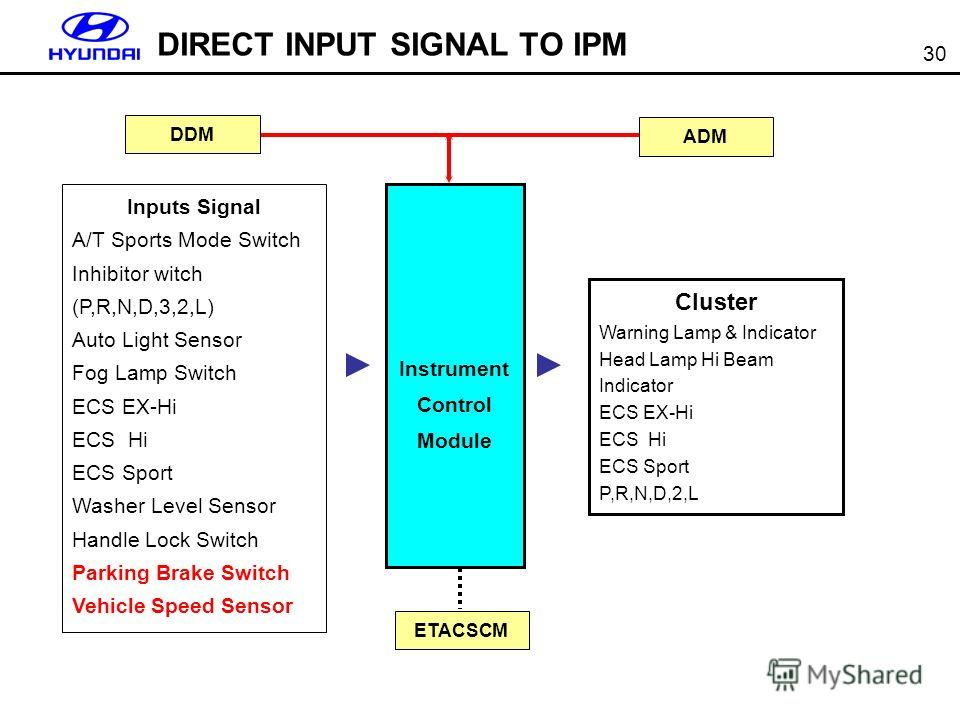 30 DIRECT INPUT SIGNAL TO IPM Inputs Signal A/T Sports Mode Switch Inhibitor witch (P,R,N,D,3,2,L) Auto Light Sensor Fog Lamp Switch ECS EX-Hi ECS Hi ECS Sport Washer Level Sensor Handle Lock Switch Parking Brake Switch Vehicle Speed Sensor Instrumen
