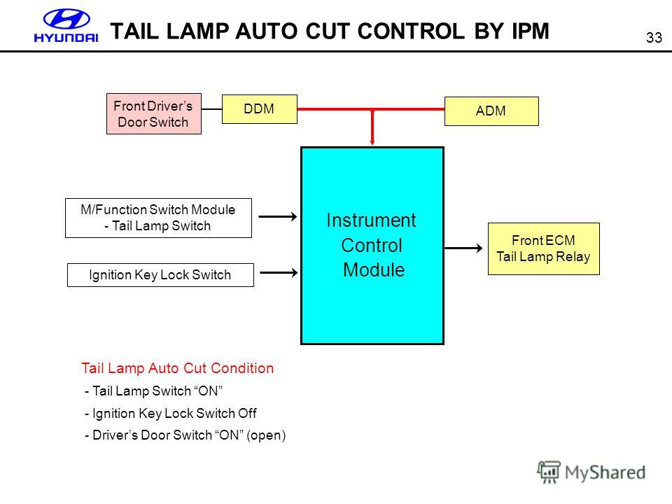 33 TAIL LAMP AUTO CUT CONTROL BY IPM Tail Lamp Auto Cut Condition - Tail Lamp Switch ON - Ignition Key Lock Switch Off - Drivers Door Switch ON (open) Instrument Control Module ADM Ignition Key Lock Switch DDM Front Drivers Door Switch Front ECM Tail