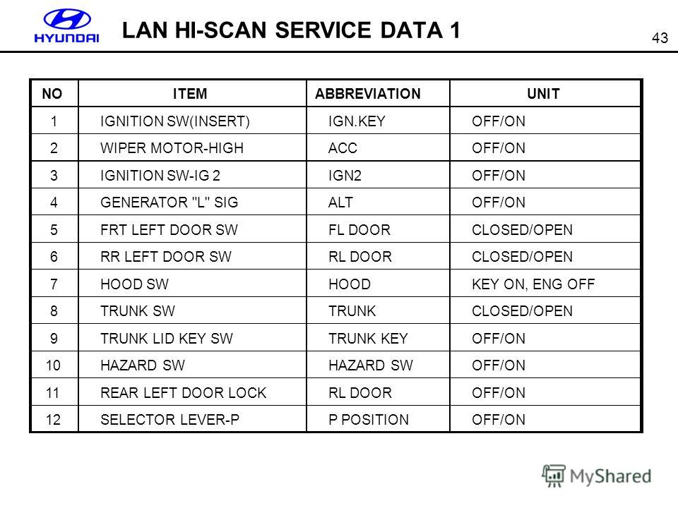 43 LAN HI-SCAN SERVICE DATA 1 NOITEMABBREVIATIONUNIT 1IGNITION SW(INSERT)IGN.KEYOFF/ON 2WIPER MOTOR-HIGHACCOFF/ON 3IGNITION SW-IG 2IGN2OFF/ON 4GENERATOR