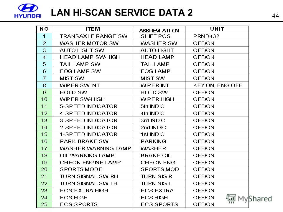 44 LAN HI-SCAN SERVICE DATA 2